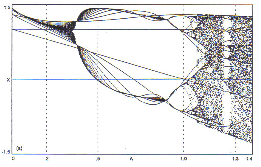 other marked positions in the bifurcation diagrams correspond to orbits  chosen for the musical examples following in the next section